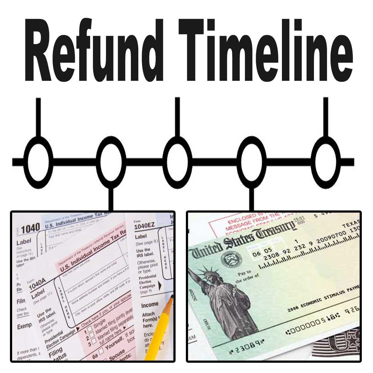 Timeline for 2020 Refunds